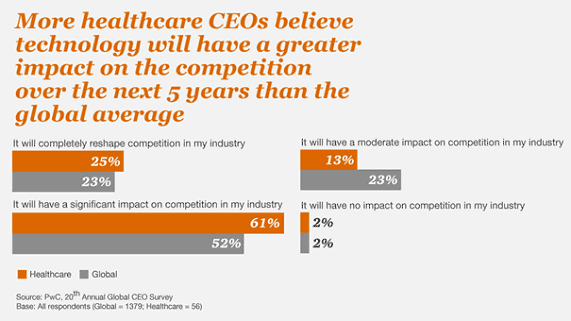 Health care CEOs see technology's impact