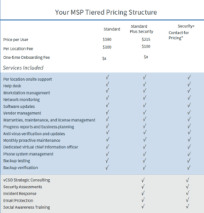 managed IT services pricing